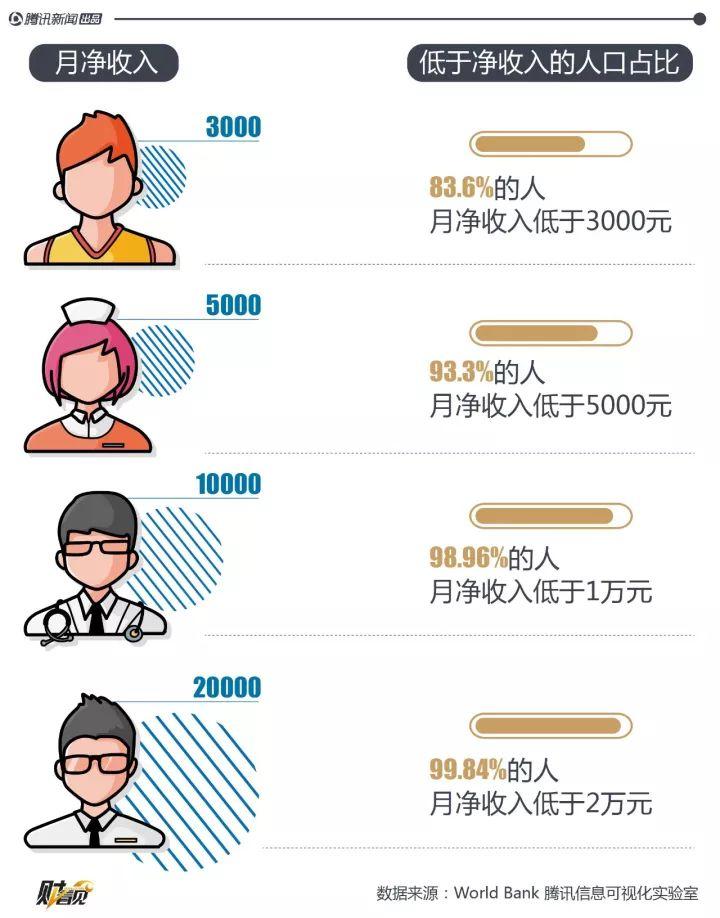 月净收入1万,你就打败了全球98.96%的人!-金融微周刊