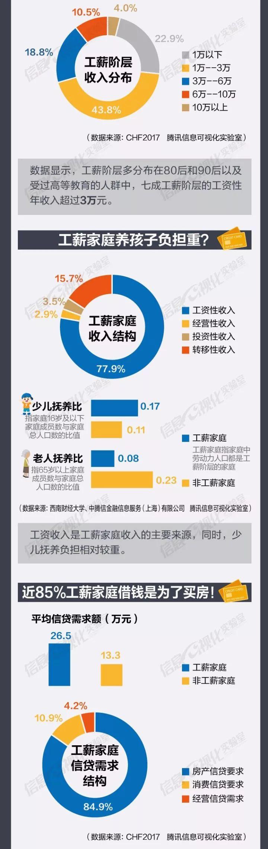 中国工薪阶层负债真相:85%借钱是为了买房!-金融微周刊