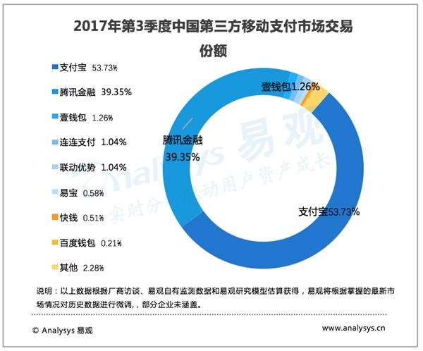 中国第三方移动支付逼近30万亿元:支付宝遥遥领先-金融微周刊