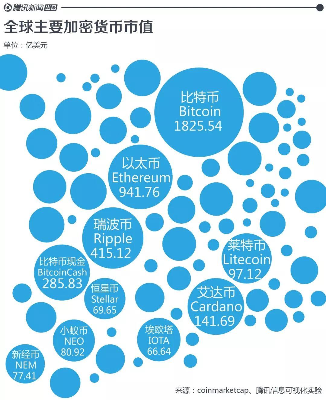 比特币崩盘背后:全球加密货币已经有1400多种!-金融微周刊